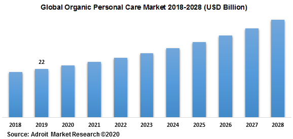 Global Organic Personal Care Market 2018-2028 (USD Billion)