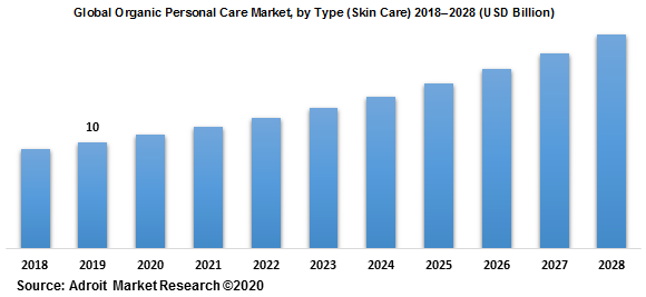 Global Organic Personal Care Market by Type (Skin Care) 2018–2028 (USD Billion)