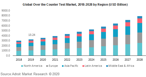 Global Over the Counter Test Market 2018-2028 by Region