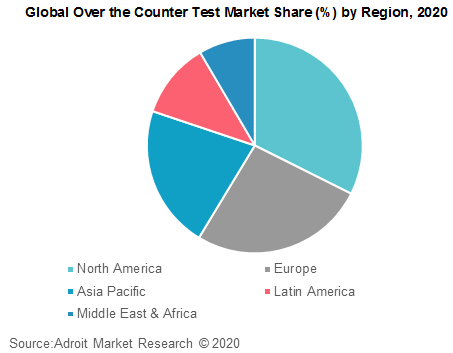 Global Over the Counter Test Market Share by Region 2020