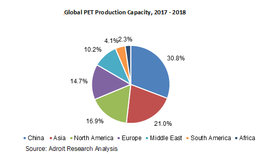 Global PET Production Capacity, 2017 - 2018