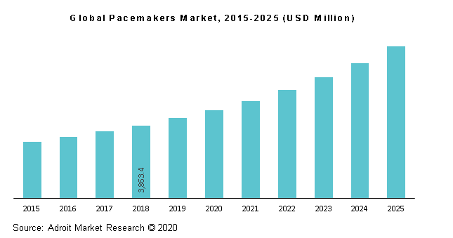 Global Pacemakers Market, 2015-2025 (USD Million)