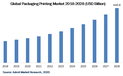 Global Packaging Printing Market 2018-2028