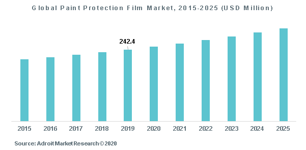Global Paint Protection Film Market, 2015-2025 (USD Million)