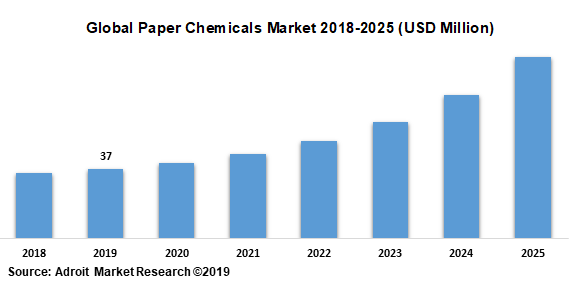 Global Paper Chemicals Market 2018-2025 (USD Million)