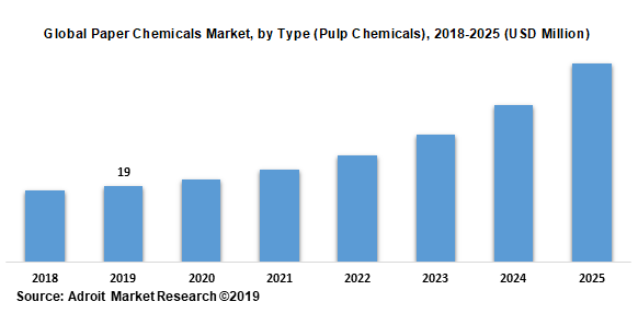 Global Paper Chemicals Market by Type (Pulp Chemicals) 2018-2025 (USD Million)