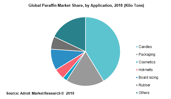 Global Paraffin Market Share by Application 2018 (Kilo Tons)