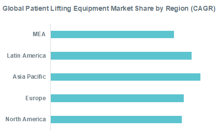 Global Patient Lifting Equipment Market Share by Region (CAGR)