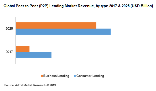 Global Peer to Peer (P2P) Lending Market Revenue, by type 2017 & 2025 (USD Billion)