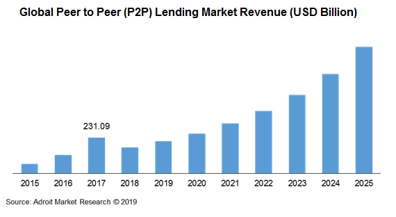 Global Peer to Peer (P2P) Lending Market Revenue (USD Billion)