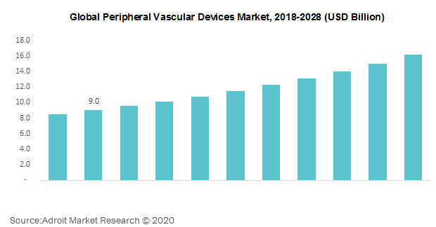 Global Peripheral Vascular Devices Market 2018-2028