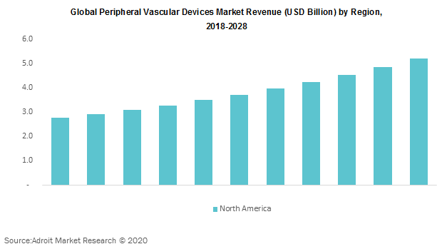 Global Peripheral Vascular Devices Market Revenue by Region 2018-2028