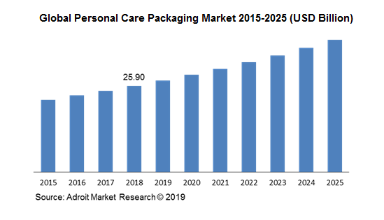 Global Personal Care Packaging Market 2015-2025 (USD Billion)