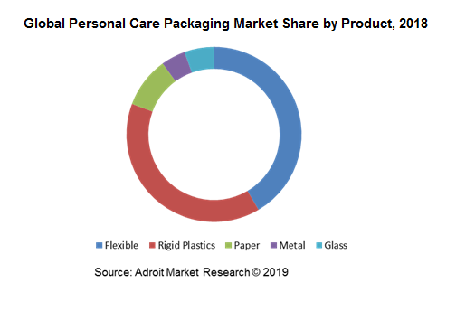 Global Personal Care Packaging Market Share by Product, 2018