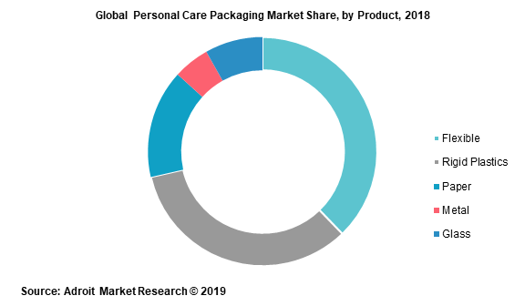 Global Personal Care Packaging Market Share by Product 2018