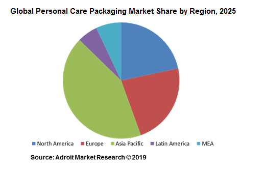 Global Personal Care Packaging Market Share by Region, 2025