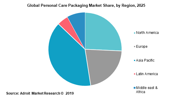 Global Personal Care Packaging Market Share by Region 2025