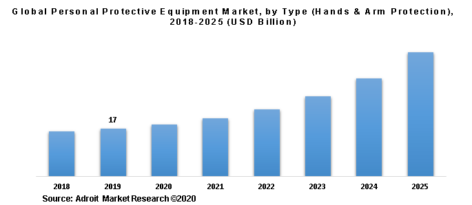 Global Personal Protective Equipment Market, by Type (Hands & Arm Protection), 2018-2025 (USD Billion)