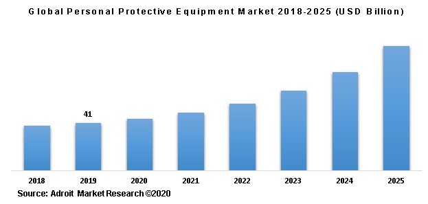 Global Personal Protective Equipment Market 2018-2025 (USD Billion)