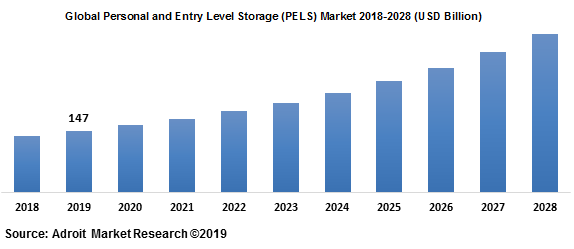 Global Personal and Entry Level Storage (PELS) Market 2018-2028