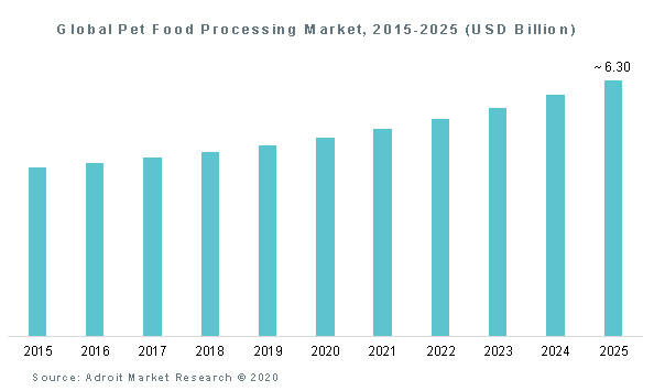 Global Pet Food Processing Market, 2015-2025 (USD Billion)