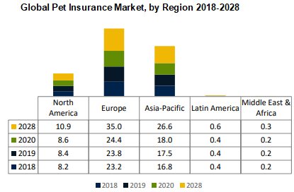 Global Pet Insurance Market by Region 2018-2028