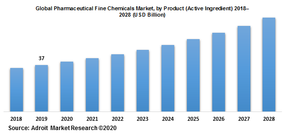 Global Pharmaceutical Fine Chemicals Market by Product (Active Ingredient) 2018–2028