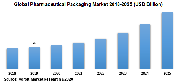 Global Pharmaceutical Packaging Market 2018-2025 (USD Billion)
