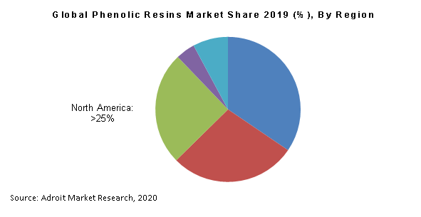 Global Phenolic Resins Market Share 2019 (%), By Region