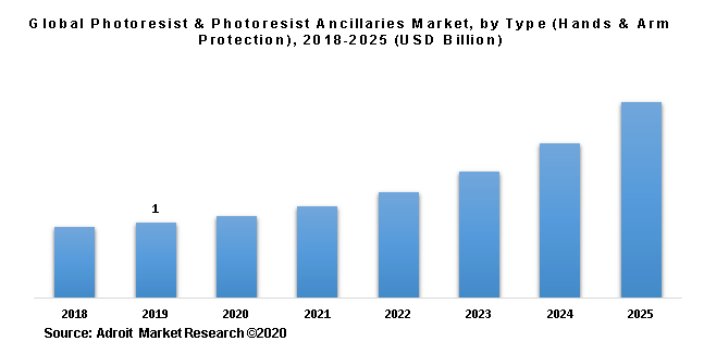 Global Photoresist & Photoresist Ancillaries Market, by Type (Hands & Arm Protection), 2018-2025 (USD Billion)