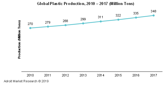 Global Plastic Production, 2010-2017 (Million Tons)