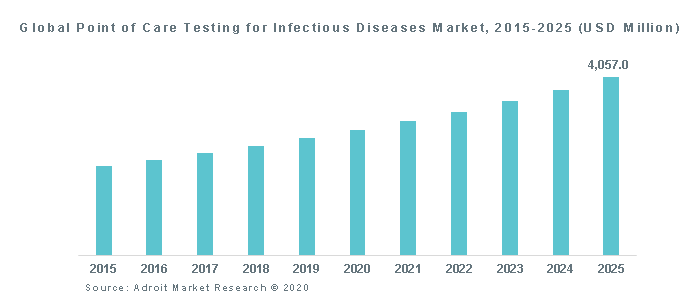 Global Point of Care Testing for Infectious Diseases Market, 2015-2025 (USD Million)