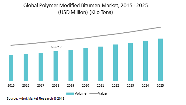 Global Polymer Modified Bitumen Market, 2015 - 2025 (USD Million) (Kilo Tons)