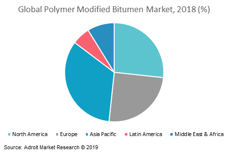 Global Polymer Modified Bitumen Market, 2018 (%)