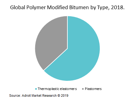 Global Polymer Modified Bitumen by Type, 2018