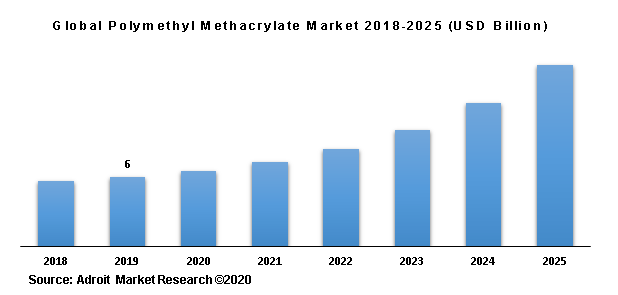 Global Polymethyl Methacrylate Market 2018-2025 (USD Billion)