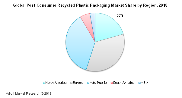 Global Post Consumer Recycled Plastic Packaging Market Share by Region, 2018
