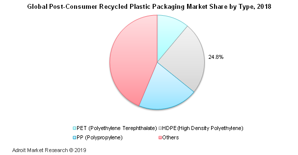 Global Post Consumer Recycled Plastic Packaging Market Share by Type, 2018
