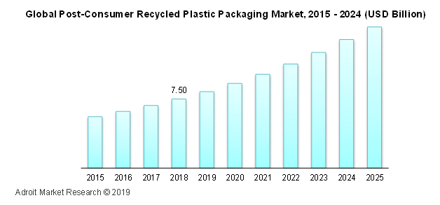 Global Post-Consumer Recycled Plastic Packaging Market, 2015-2024 (USD Billion)