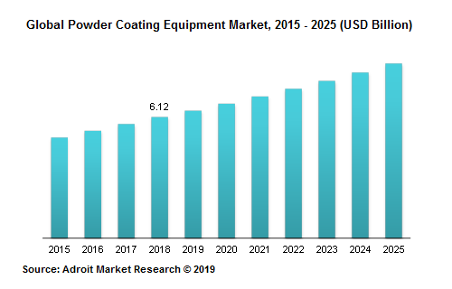 Global Powder Coating Equipment Market, 2015 - 2025 (USD Billion)