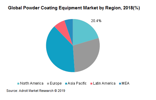 Global Powder Coating Equipment Market by Region, 2018 (%)