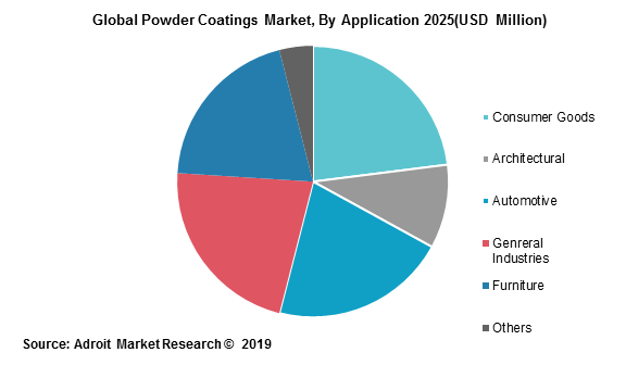Global Powder Coatings Market, By Application 2025(USD Million)
