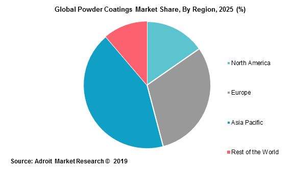 Global Powder Coatings Market Share, By Region, 2025 (%)