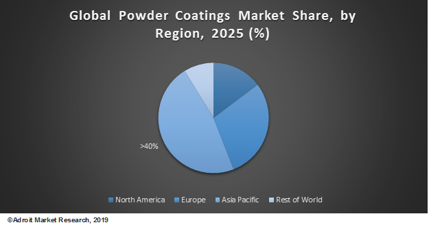 Global Powder Coating Market Share, by Region, 2025 (%)