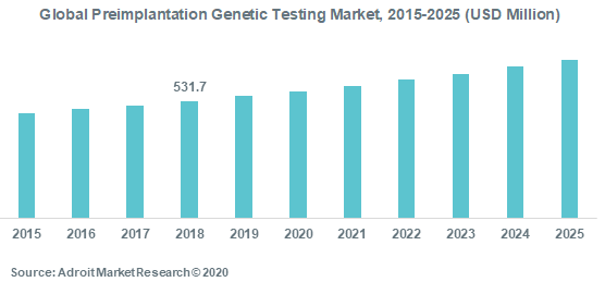 Global Preimplantation Genetic Testing Market 2015-2025 (USD Million)