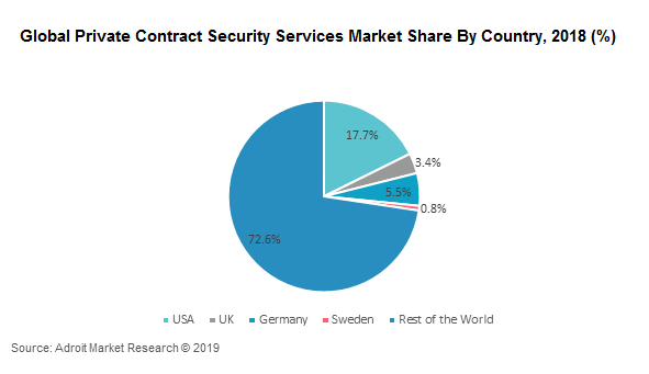 Global Private Contract Security Services Market Share By Country, 2018 (%)
