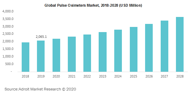 Global Pulse Oximeters Market 2018-2028