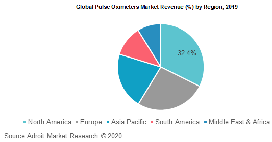 Global Pulse Oximeters Market Revenue by Region 2019