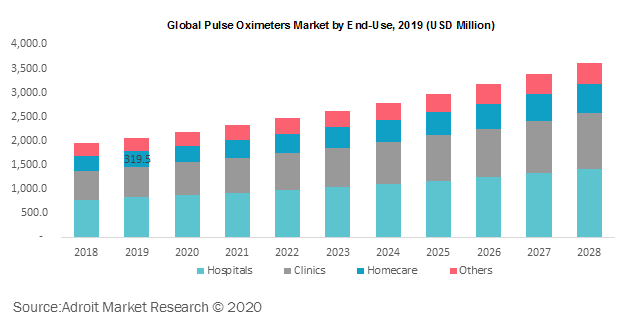 Global Pulse Oximeters Market by End-Use 2019
