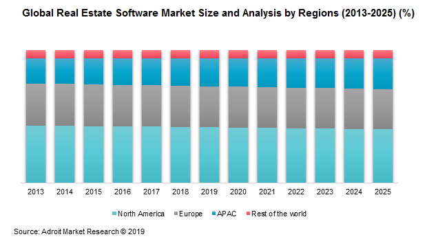 Global Real Estate Software Market Size and Analysis by Regions (2013-2025) (%)